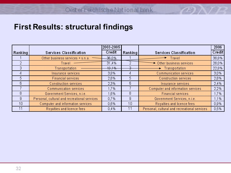 32 First Results: structural findings