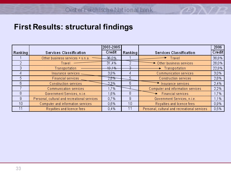 33 First Results: structural findings