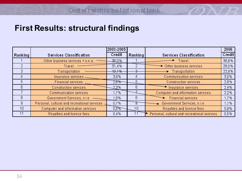 34 First Results: structural findings