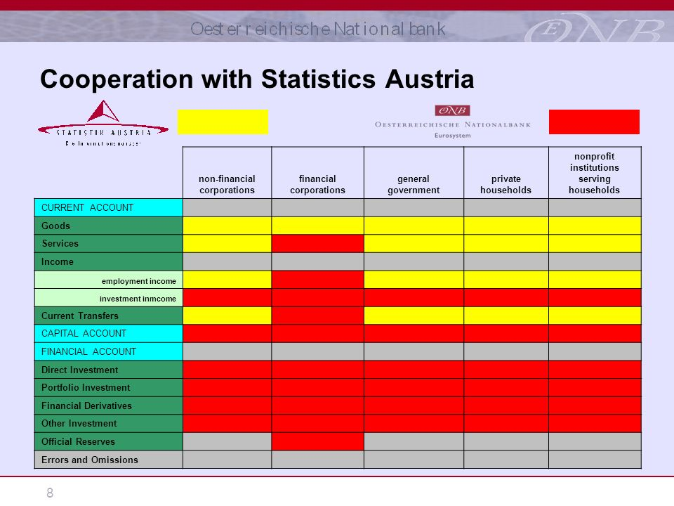 8 Cooperation with Statistics Austria non-financial corporations financial corporations general government private households nonprofit institutions serving households CURRENT ACCOUNT Goods Services Income employment income investment inmcome Current Transfers CAPITAL ACCOUNT FINANCIAL ACCOUNT Direct Investment Portfolio Investment Financial Derivatives Other Investment Official Reserves Errors and Omissions