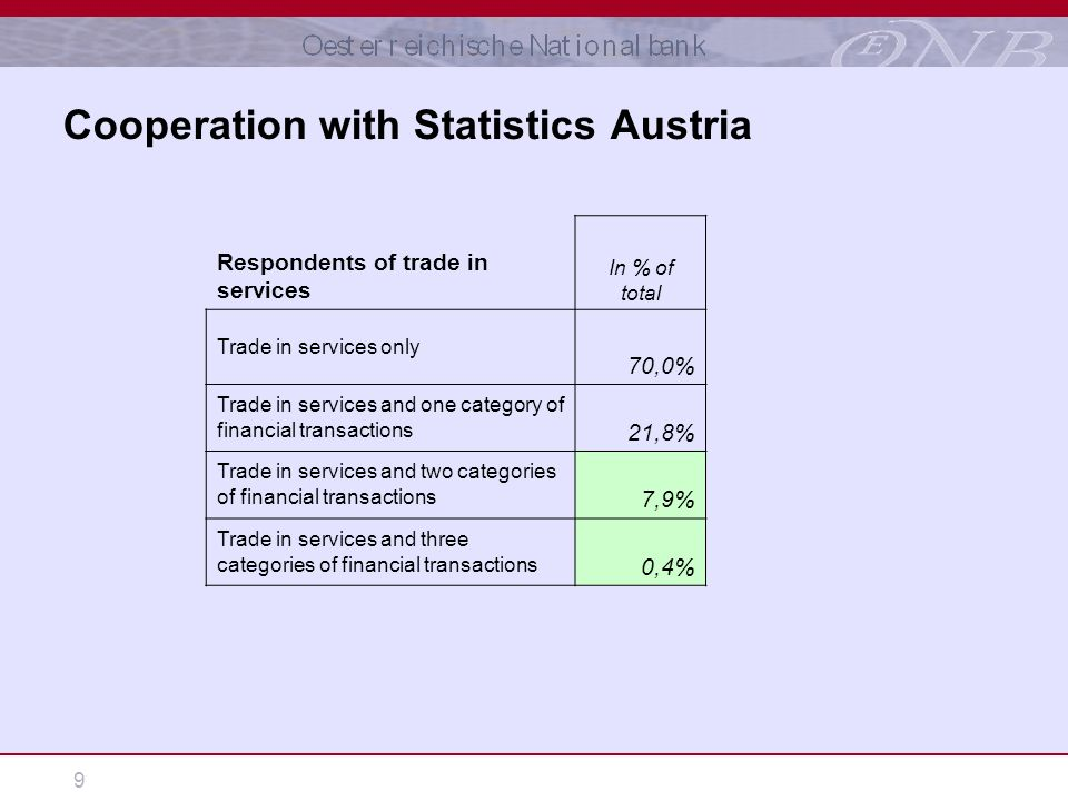 9 Cooperation with Statistics Austria Respondents of trade in services In % of total Trade in services only 70,0% Trade in services and one category of financial transactions 21,8% Trade in services and two categories of financial transactions 7,9% Trade in services and three categories of financial transactions 0,4%