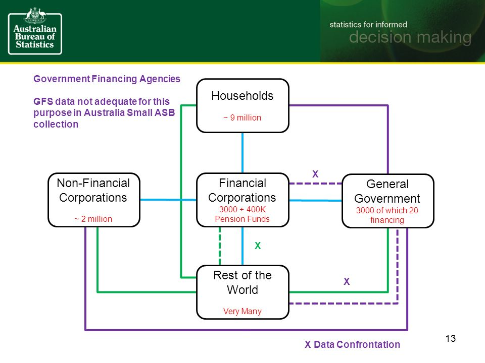 Government Financing Agencies GFS data not adequate for this purpose in Australia Small ASB collection 13 Households ~ 9 million Financial Corporations 3000 + 400K Pension Funds Rest of the World Very Many General Government 3000 of which 20 financing Non-Financial Corporations ~ 2 million X X Data Confrontation X X