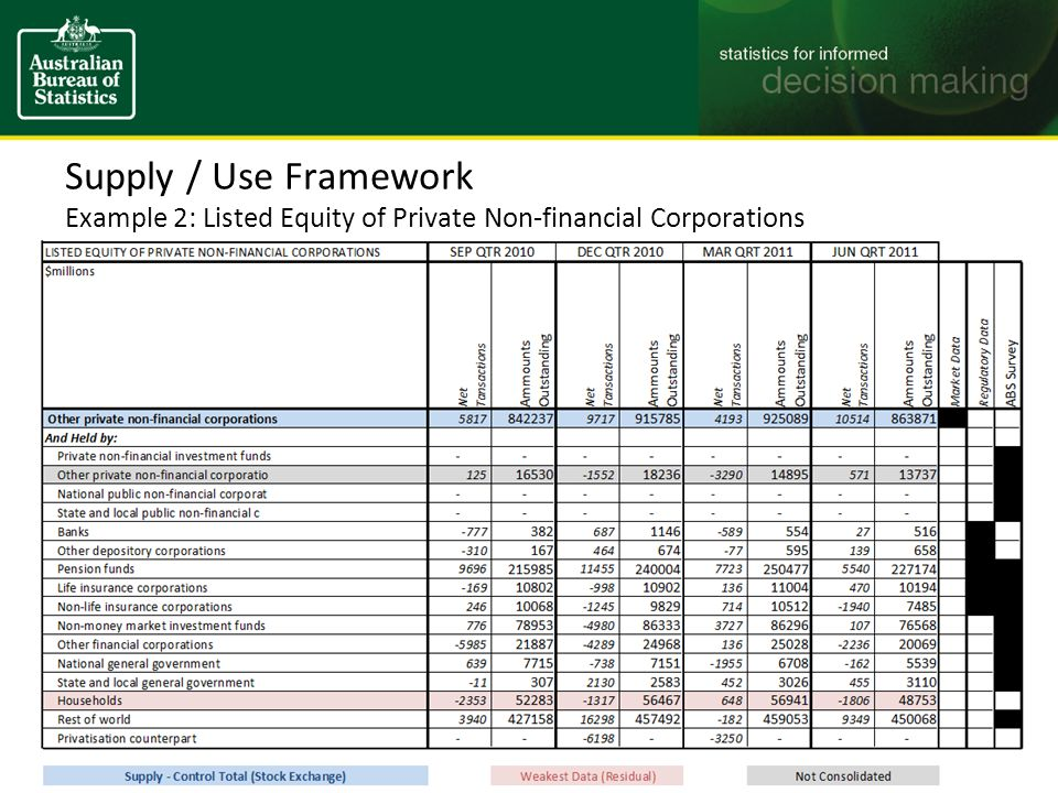 Supply / Use Framework Example 2: Listed Equity of Private Non-financial Corporations 22