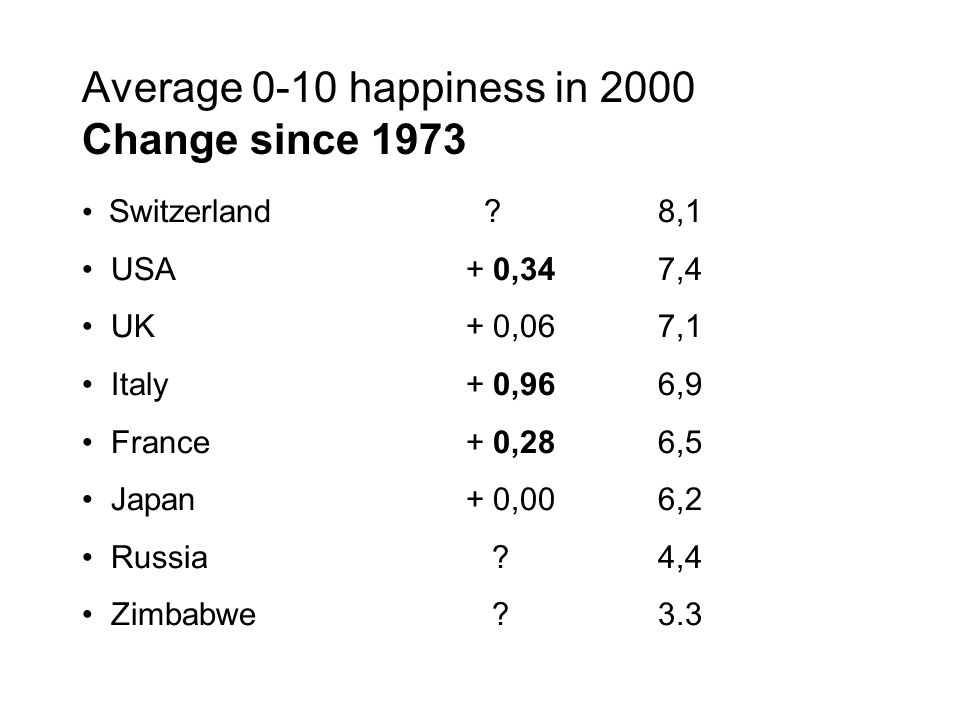 Average 0-10 happiness in 2000 Change since 1973 Switzerland 8,1 USA+ 0,347,4 UK+ 0,067,1 Italy + 0,966,9 France+ 0,286,5 Japan+ 0,006,2 Russia 4,4 Zimbabwe 3.3