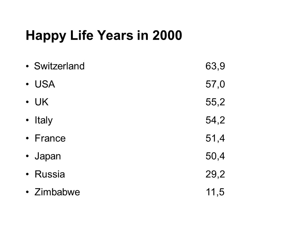 Happy Life Years in 2000 Switzerland63,9 USA57,0 UK55,2 Italy 54,2 France51,4 Japan50,4 Russia29,2 Zimbabwe11,5