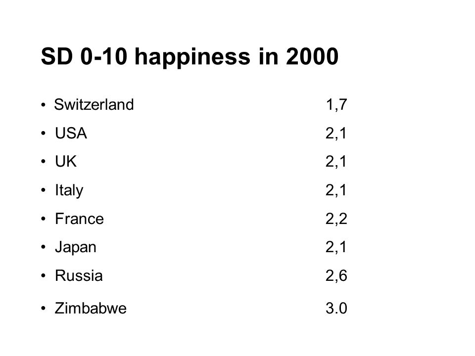 SD 0-10 happiness in 2000 Switzerland1,7 USA2,1 UK2,1 Italy 2,1 France2,2 Japan2,1 Russia2,6 Zimbabwe3.0