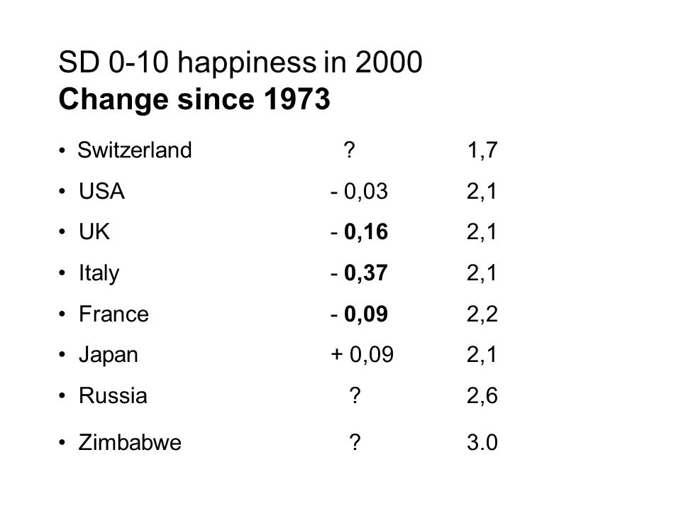 SD 0-10 happiness in 2000 Change since 1973 Switzerland 1,7 USA- 0,032,1 UK- 0,162,1 Italy - 0,372,1 France- 0,092,2 Japan+ 0,092,1 Russia 2,6 Zimbabwe 3.0