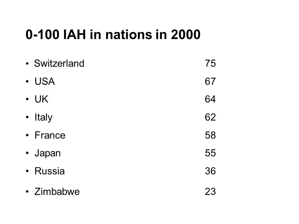 0-100 IAH in nations in 2000 Switzerland75 USA67 UK64 Italy 62 France58 Japan55 Russia36 Zimbabwe23