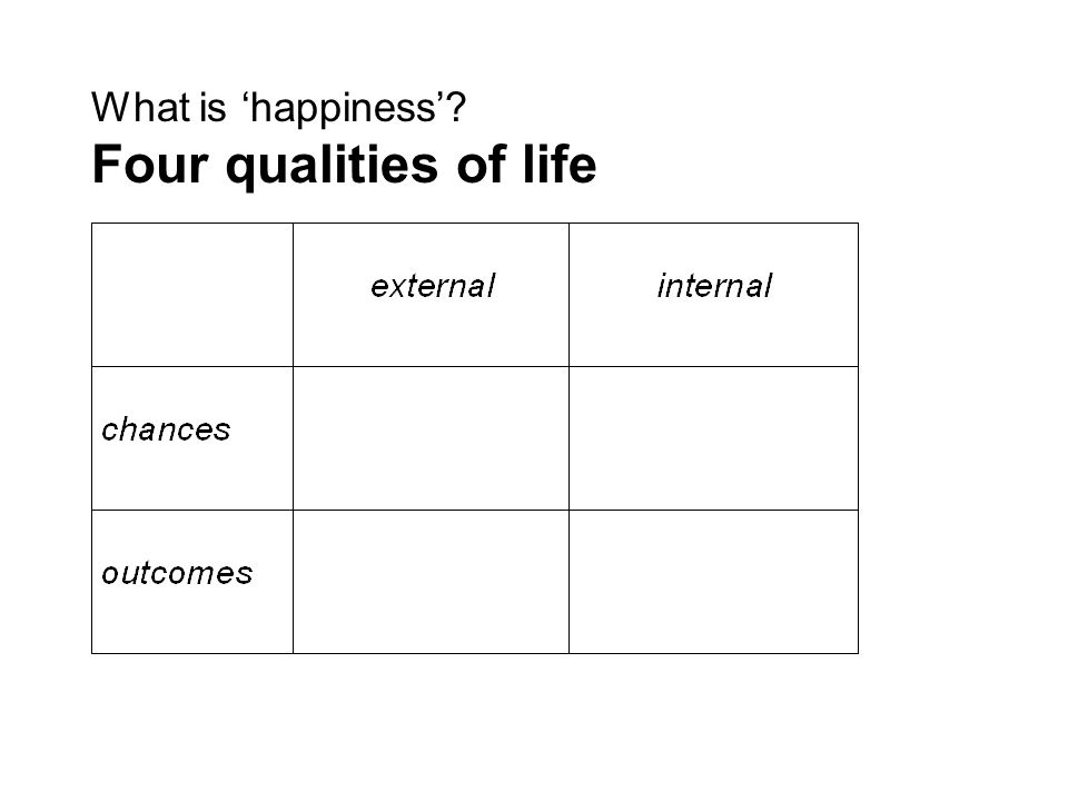 What is happiness? Four qualities of life