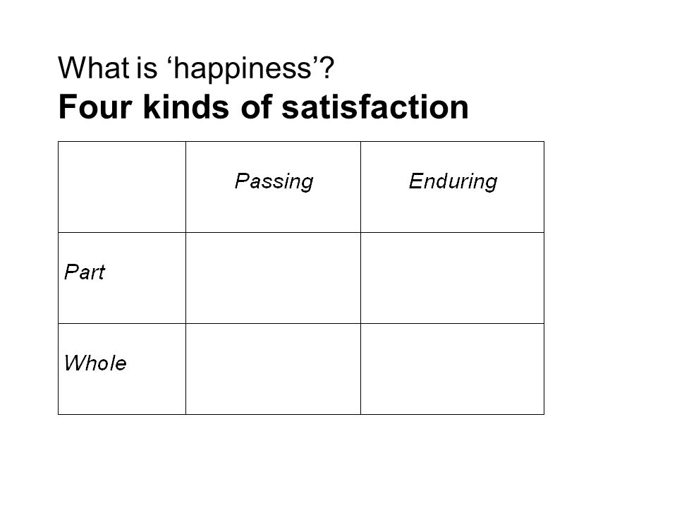 What is happiness Four kinds of satisfaction