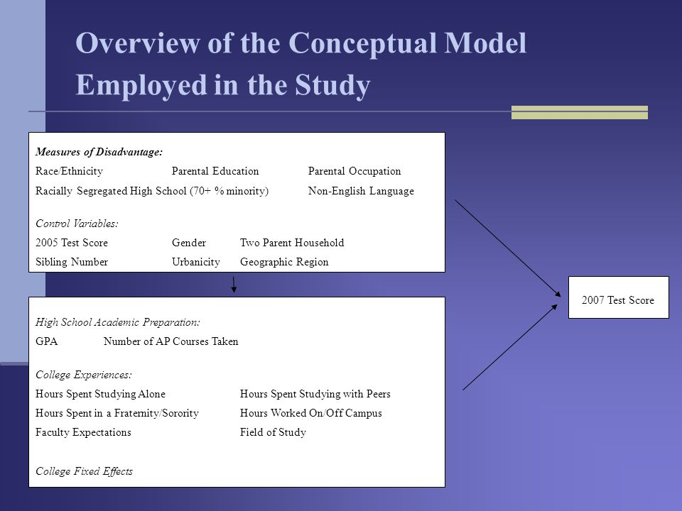 Overview of the Conceptual Model Employed in the Study Measures of Disadvantage: Race/Ethnicity Parental EducationParental Occupation Racially Segregated High School (70+ % minority) Non-English Language Control Variables: 2005 Test Score GenderTwo Parent Household Sibling NumberUrbanicityGeographic Region High School Academic Preparation: GPANumber of AP Courses Taken College Experiences: Hours Spent Studying AloneHours Spent Studying with Peers Hours Spent in a Fraternity/SororityHours Worked On/Off Campus Faculty ExpectationsField of Study College Fixed Effects 2007 Test Score