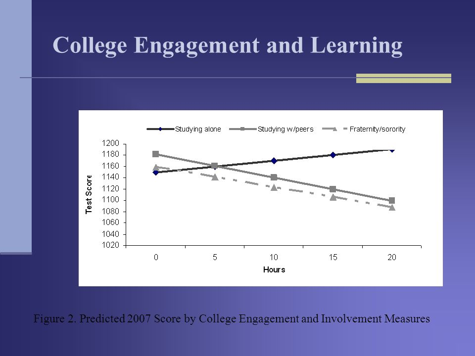 College Engagement and Learning Figure 2.