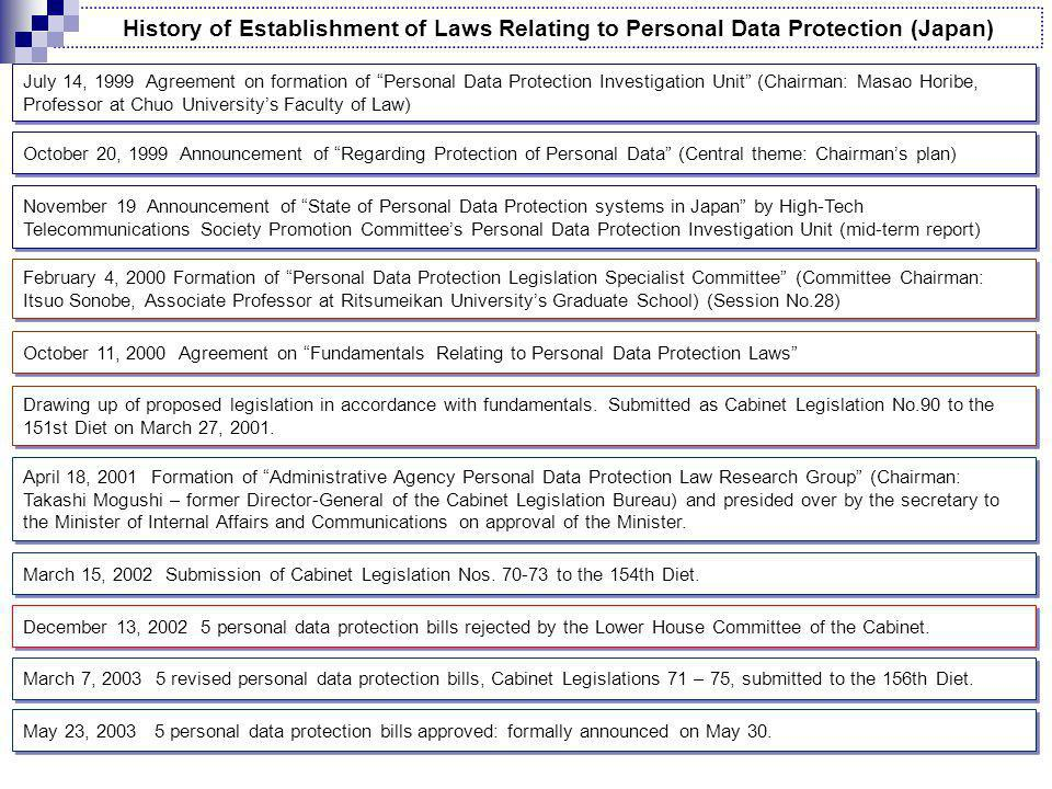 History of Establishment of Laws Relating to Personal Data Protection (Japan) July 14, 1999 Agreement on formation of Personal Data Protection Investigation Unit (Chairman: Masao Horibe, Professor at Chuo Universitys Faculty of Law) October 20, 1999 Announcement of Regarding Protection of Personal Data (Central theme: Chairmans plan) November 19 Announcement of State of Personal Data Protection systems in Japan by High-Tech Telecommunications Society Promotion Committees Personal Data Protection Investigation Unit (mid-term report) February 4, 2000 Formation of Personal Data Protection Legislation Specialist Committee (Committee Chairman: Itsuo Sonobe, Associate Professor at Ritsumeikan Universitys Graduate School) (Session No.28) October 11, 2000 Agreement on Fundamentals Relating to Personal Data Protection Laws Drawing up of proposed legislation in accordance with fundamentals.
