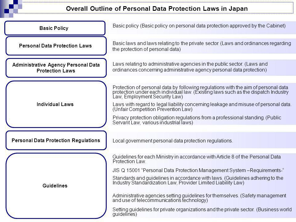 Overall Outline of Personal Data Protection Laws in Japan Basic Policy Personal Data Protection Laws Administrative Agency Personal Data Protection Laws Individual Laws Personal Data Protection Regulations Guidelines Basic policy (Basic policy on personal data protection approved by the Cabinet) Basic laws and laws relating to the private sector (Laws and ordinances regarding the protection of personal data) Laws relating to administrative agencies in the public sector.