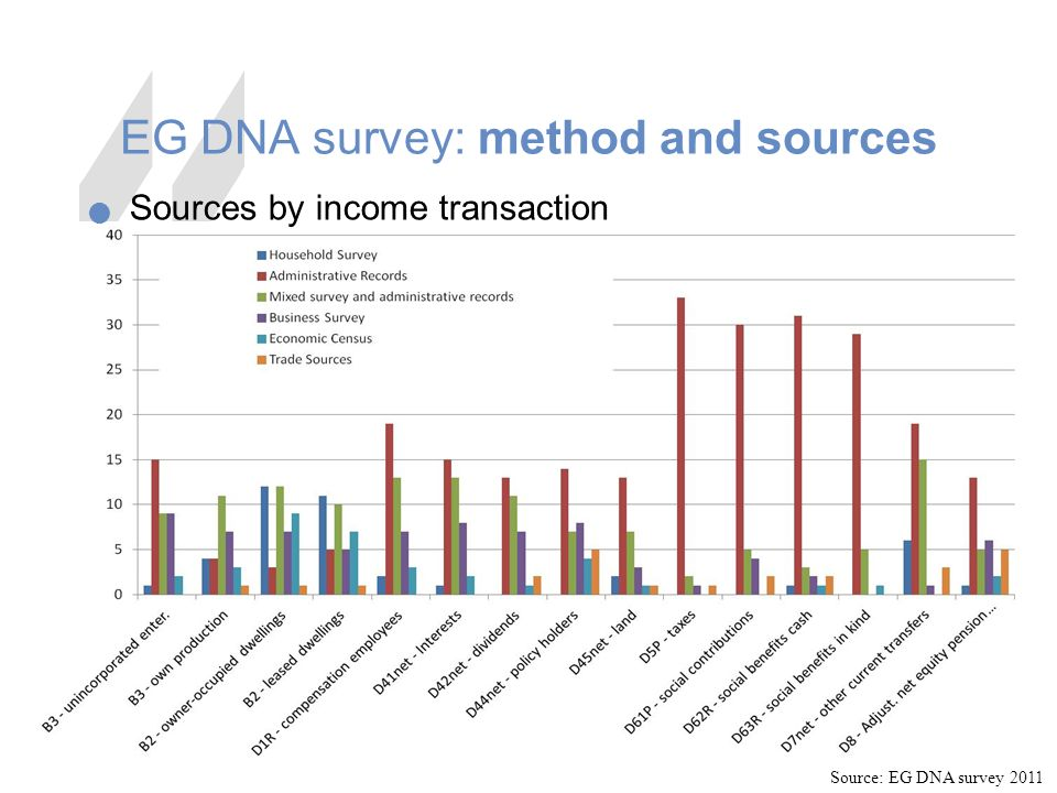 13 EG DNA survey: method and sources Sources by income transaction Source: EG DNA survey 2011