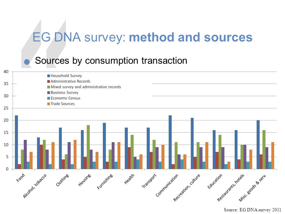 15 EG DNA survey: method and sources Sources by consumption transaction Source: EG DNA survey 2011