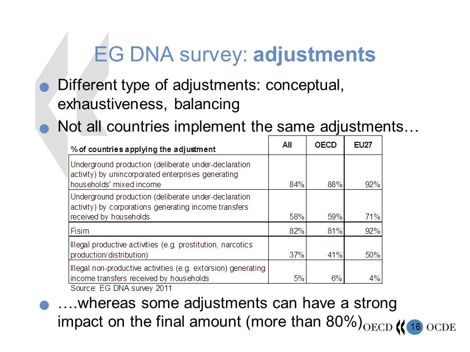 16 EG DNA survey: adjustments Different type of adjustments: conceptual, exhaustiveness, balancing Not all countries implement the same adjustments… ….whereas some adjustments can have a strong impact on the final amount (more than 80%)