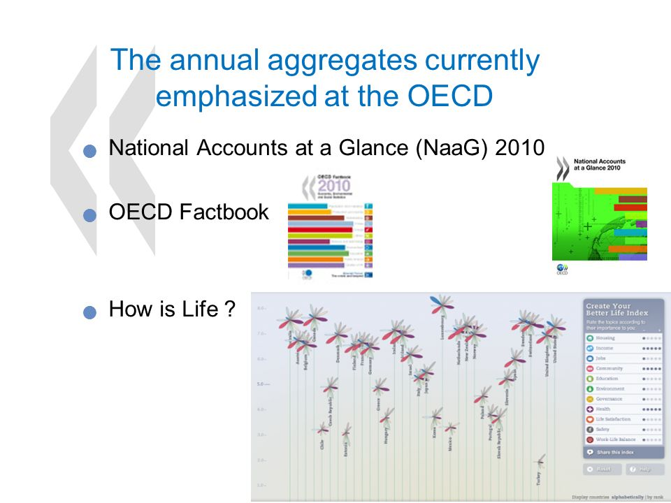 21 The annual aggregates currently emphasized at the OECD National Accounts at a Glance (NaaG) 2010 OECD Factbook How is Life