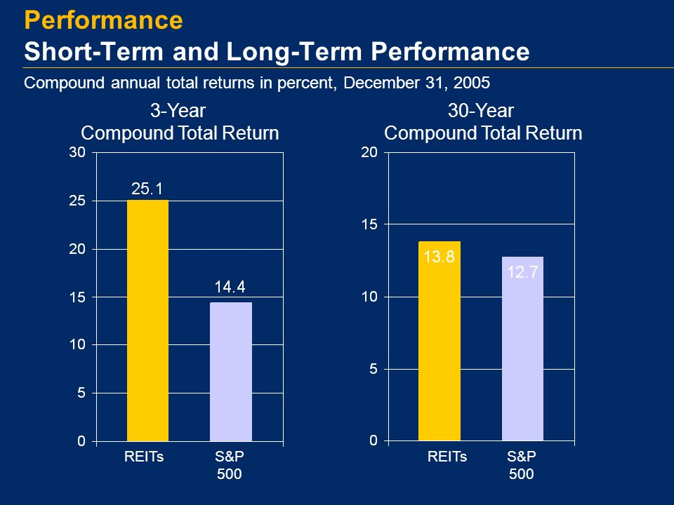 Performance Short-Term and Long-Term Performance REITsS&P 500 30-Year Compound Total Return 3-Year Compound Total Return S&P 500 REITs Compound annual total returns in percent, December 31, 2005