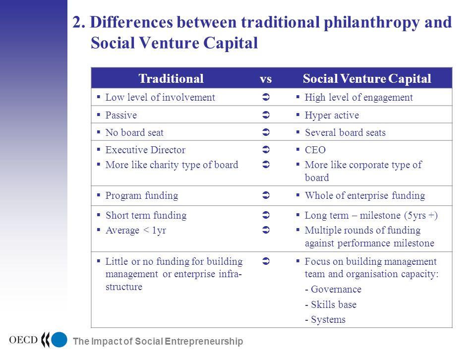 The Impact of Social Entrepreneurship 2.