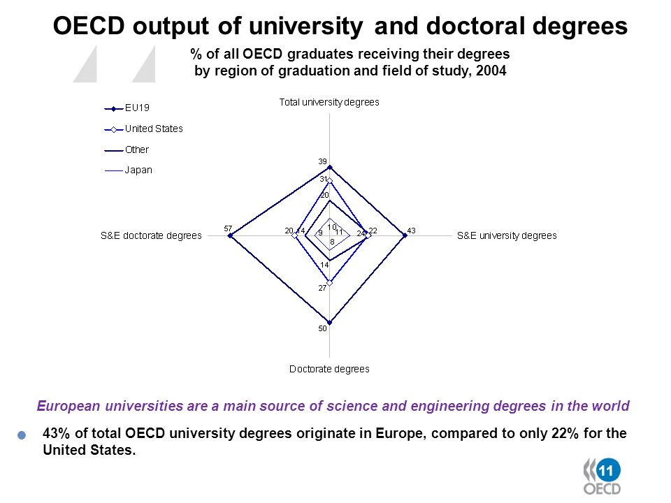 11 OECD output of university and doctoral degrees % of all OECD graduates receiving their degrees by region of graduation and field of study, 2004 Eur