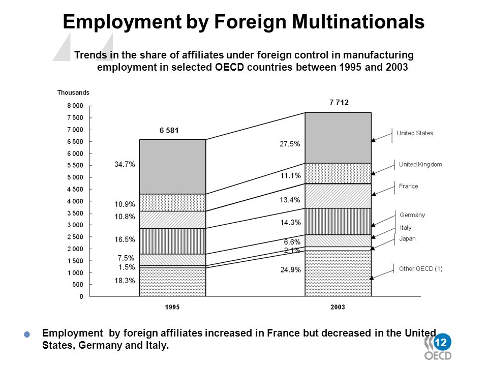 12 Employment by Foreign Multinationals Trends in the share of affiliates under foreign control in manufacturing employment in selected OECD countries