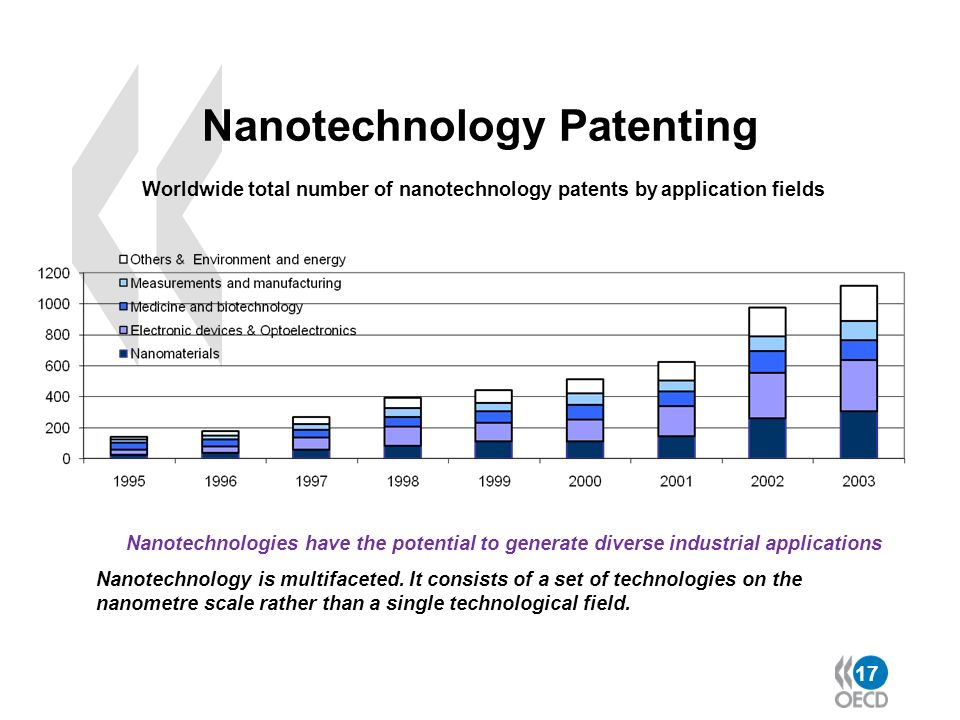 17 Nanotechnology Patenting Worldwide total number of nanotechnology patents by application fields Nanotechnologies have the potential to generate div