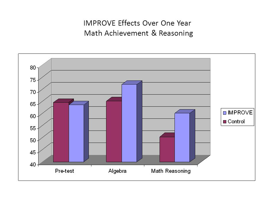 IMPROVE Effects Over One Year Math Achievement & Reasoning