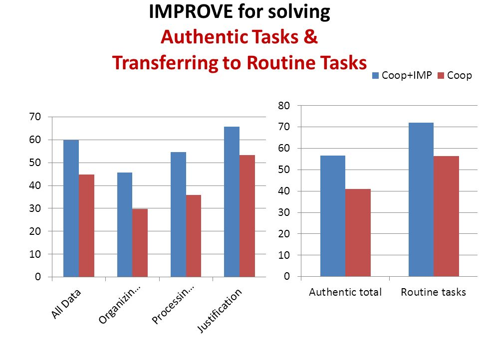 IMPROVE for solving Authentic Tasks & Transferring to Routine Tasks
