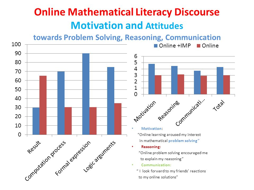 Online Mathematical Literacy Discourse Motivation and Attitudes towards Problem Solving, Reasoning, Communication Motivation: Online learning aroused