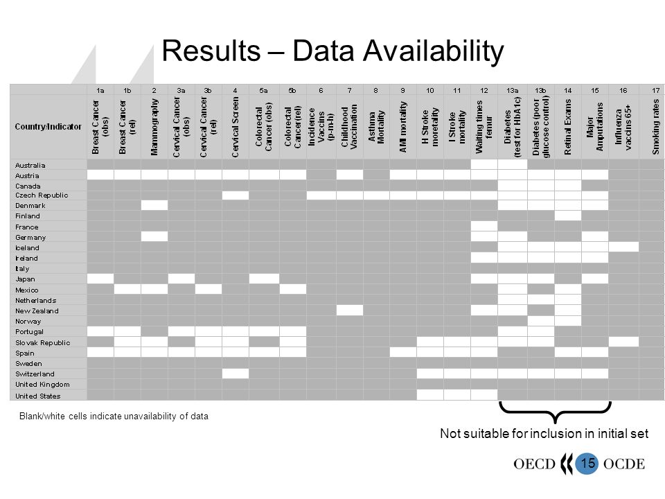 15 Results – Data Availability Not suitable for inclusion in initial set Blank/white cells indicate unavailability of data