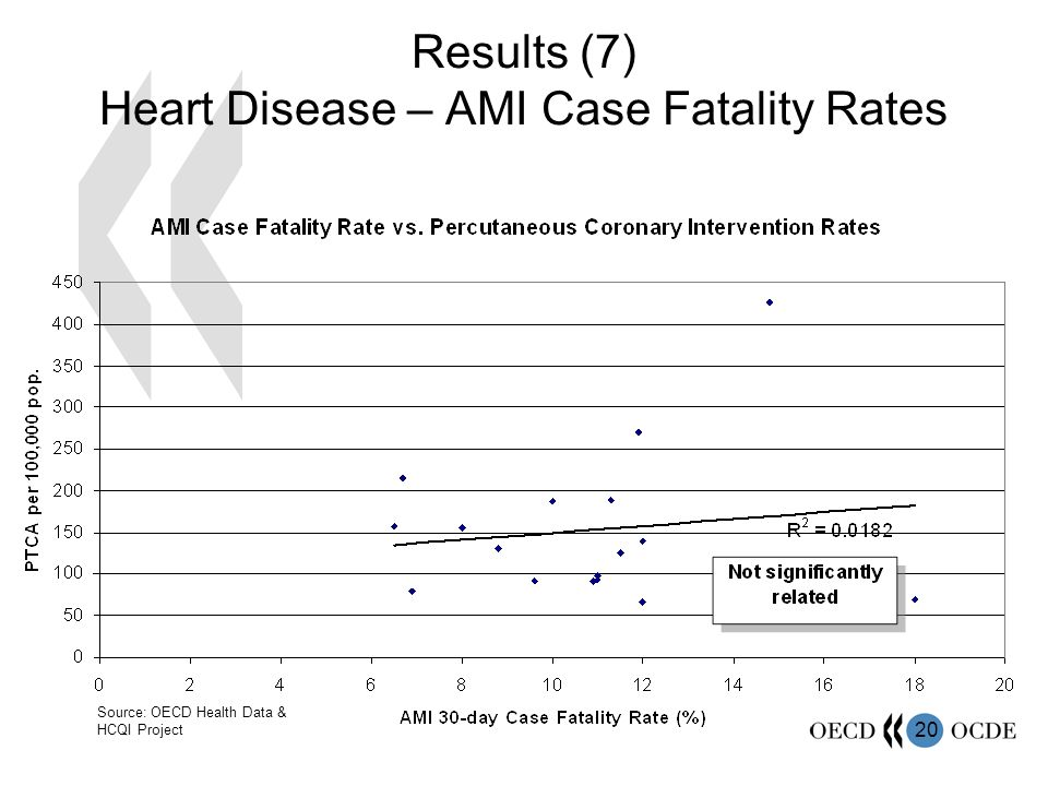 20 Results (7) Heart Disease – AMI Case Fatality Rates Source: OECD Health Data & HCQI Project