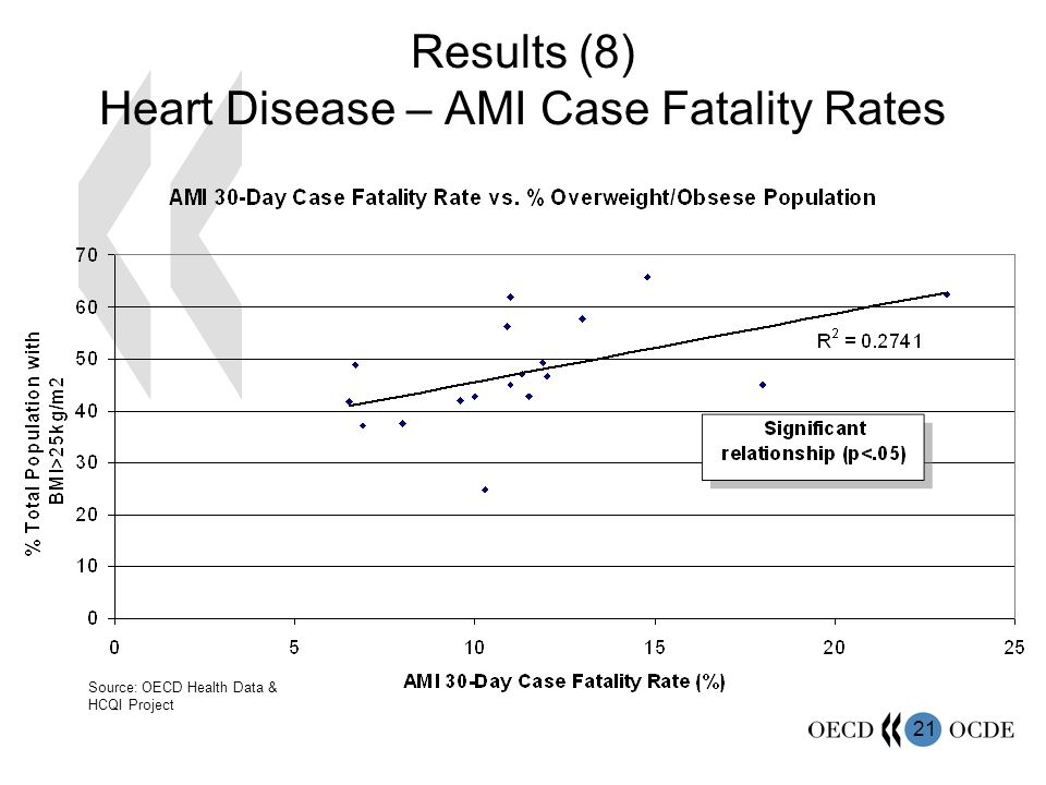 21 Results (8) Heart Disease – AMI Case Fatality Rates Source: OECD Health Data & HCQI Project