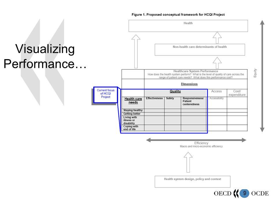 9 Visualizing Performance…