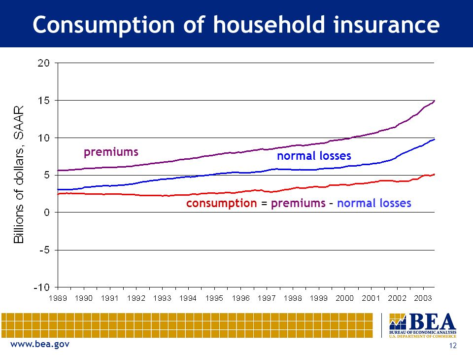 www.bea.gov 12 Consumption of household insurance premiums normal losses consumption = premiums – normal losses