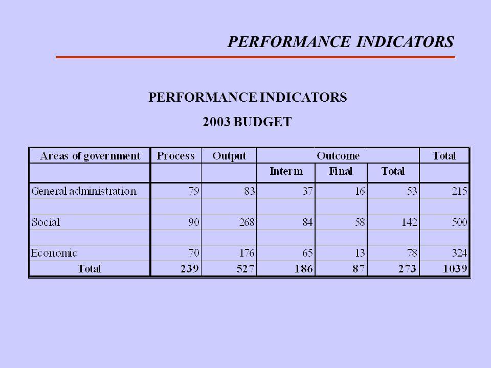 PERFORMANCE INDICATORS 2003 BUDGET