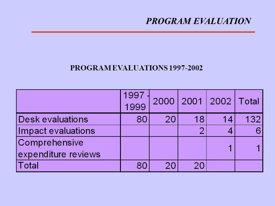 PROGRAM EVALUATION PROGRAM EVALUATIONS 1997-2002