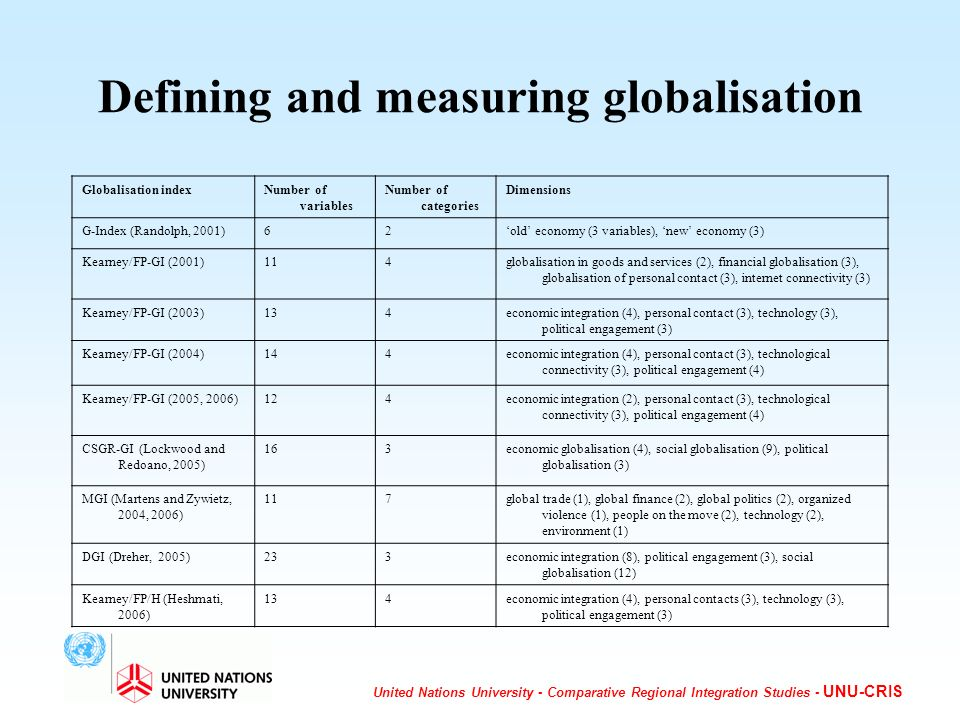United Nations University - Comparative Regional Integration Studies - UNU-CRIS Defining and measuring globalisation Globalisation indexNumber of variables Number of categories Dimensions G-Index (Randolph, 2001)62old economy (3 variables), new economy (3) Kearney/FP-GI (2001)114globalisation in goods and services (2), financial globalisation (3), globalisation of personal contact (3), internet connectivity (3) Kearney/FP-GI (2003)134economic integration (4), personal contact (3), technology (3), political engagement (3) Kearney/FP-GI (2004)144economic integration (4), personal contact (3), technological connectivity (3), political engagement (4) Kearney/FP-GI (2005, 2006)124economic integration (2), personal contact (3), technological connectivity (3), political engagement (4) CSGR-GI (Lockwood and Redoano, 2005) 163economic globalisation (4), social globalisation (9), political globalisation (3) MGI (Martens and Zywietz, 2004, 2006) 117global trade (1), global finance (2), global politics (2), organized violence (1), people on the move (2), technology (2), environment (1) DGI (Dreher, 2005)233economic integration (8), political engagement (3), social globalisation (12) Kearney/FP/H (Heshmati, 2006) 134economic integration (4), personal contacts (3), technology (3), political engagement (3)