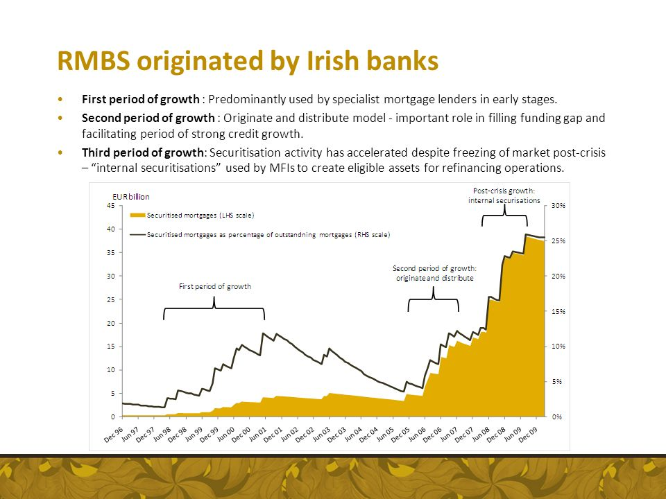 RMBS originated by Irish banks First period of growth : Predominantly used by specialist mortgage lenders in early stages. Second period of growth : O