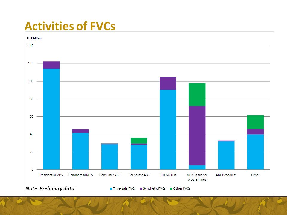 Activities of FVCs Note: Prelimary data