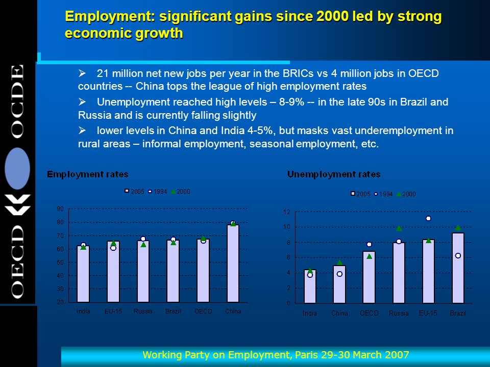 OECD-OCDE Working Party on Employment, Paris 29-30 March 2007 Employment: significant gains since 2000 led by strong economic growth 21 million net new jobs per year in the BRICs vs 4 million jobs in OECD countries -- China tops the league of high employment rates Unemployment reached high levels – 8-9% -- in the late 90s in Brazil and Russia and is currently falling slightly lower levels in China and India 4-5%, but masks vast underemployment in rural areas – informal employment, seasonal employment, etc.