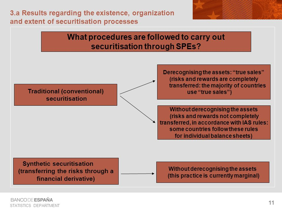 STATISTICS DEPARTMENT 11 3.a Results regarding the existence, organization and extent of securitisation processes Derecognising the assets: true sales (risks and rewards are completely transferred: the majority of countries use true sales) Without derecognising the assets (risks and rewards not completely transferred, in accordance with IAS rules: some countries follow these rules for individual balance sheets) Without derecognising the assets (this practice is currently marginal) What procedures are followed to carry out securitisation through SPEs.