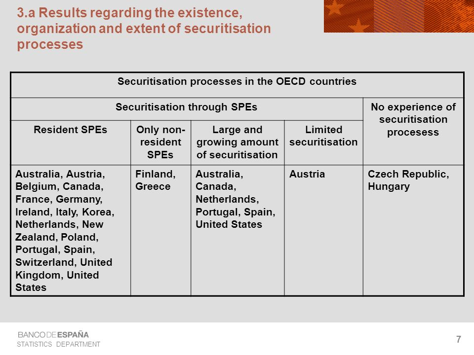 STATISTICS DEPARTMENT 18 3.c Treatment in national accounts of securitisation processes Two main items regarding the treatment in national accounts of securitisation processes: The classification of SPEs in the financial accounts The possibilities of double counting when the assets are not derecognised in the balance sheet of the originator