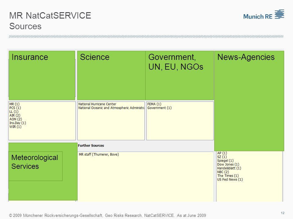 MR NatCatSERVICE Sources ScienceGovernment, UN, EU, NGOs News-Agencies Meteorological Services Insurance © 2009 Münchener Rückversicherungs-Gesellscha
