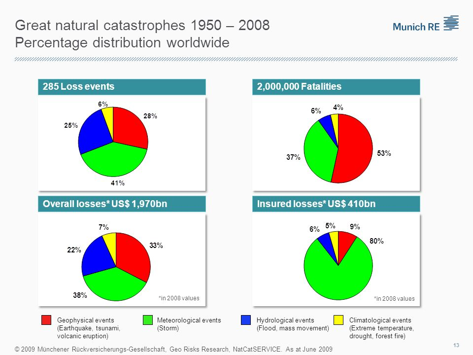 Great natural catastrophes 1950 – 2008 Percentage distribution worldwide 285 Loss events2,000,000 Fatalities Overall losses* US$ 1,970bnInsured losses