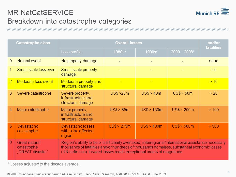 MR NatCatSERVICE Breakdown into catastrophe categories Catastrophe classOverall lossesand/or fatalities Loss profile1980s*1990s*2000 – 2008* 0Natural