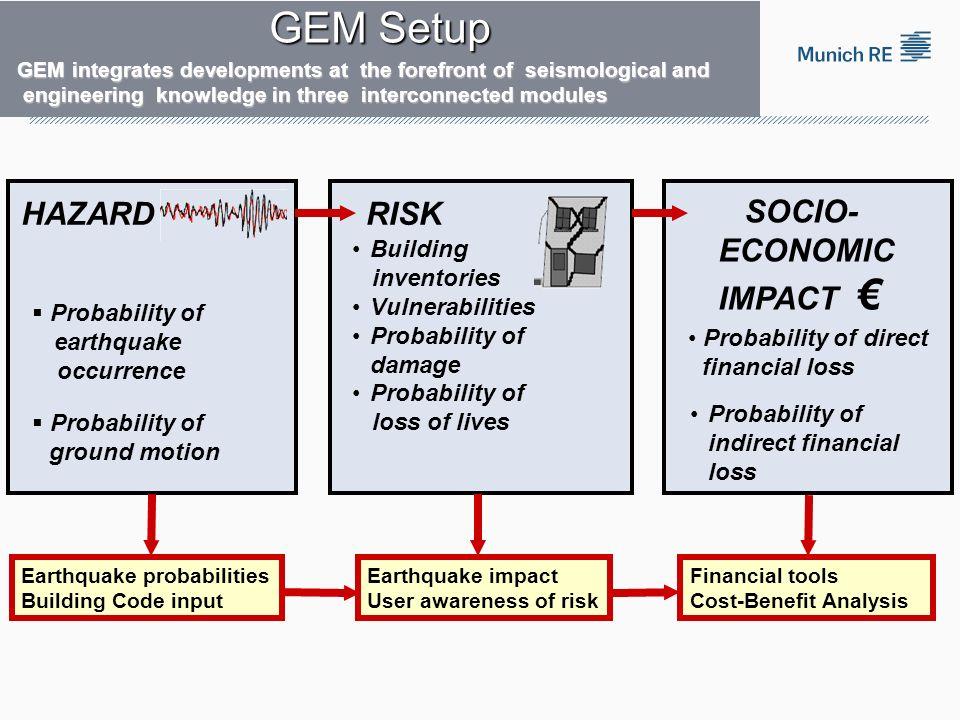 Probability of direct financial loss HAZARDRISK SOCIO- ECONOMIC IMPACT Earthquake probabilities Building Code input Earthquake impact User awareness o