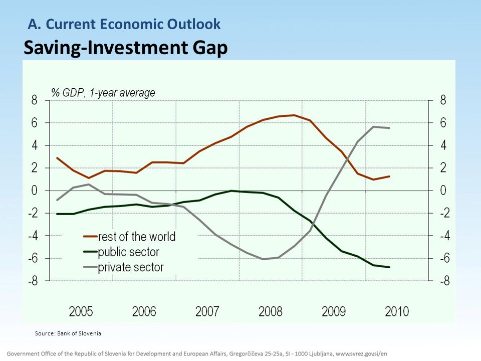 A. Current Economic Outlook External Debt Source: Bank of Slovenia