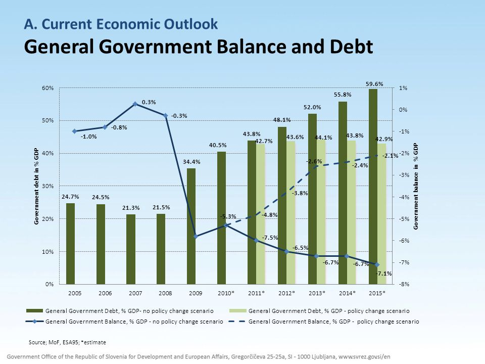 A. Current Economic Outlook General Government Balance and Debt