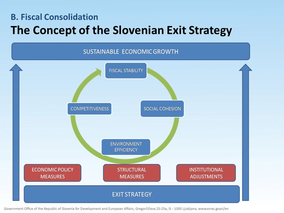 B. Fiscal Consolidation The Concept of the Slovenian Exit Strategy